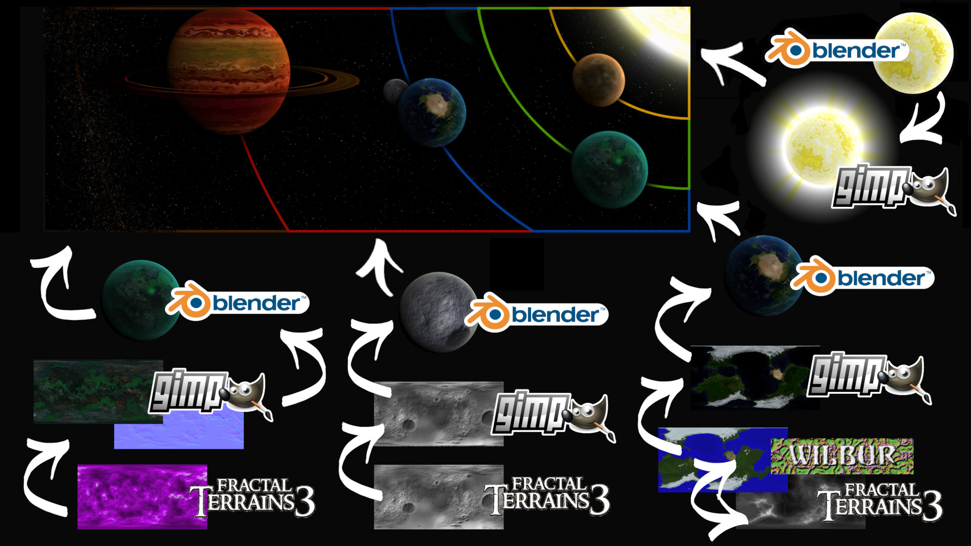 Solar system diagram showing creative workflow using open source software The GIMP, Blender, Wilbur and Fractal Terrains 3. Immersive & scientifically inspired style.